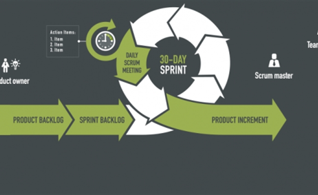 Improving Efficiency with Scrum